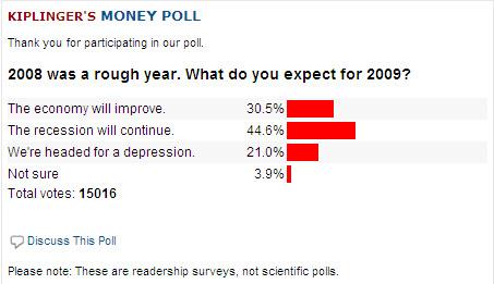 Kiplinger.com Survey Poll